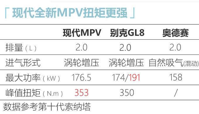 起亚/现代/丰田开拓MPV市场 明年起推至少4款新车