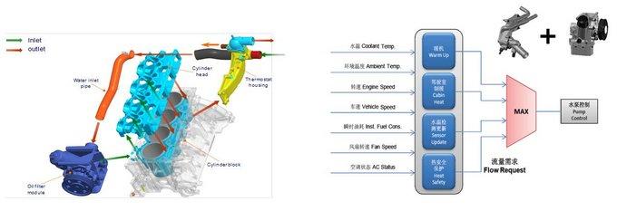 凭什么应敌普弹奏多 荣威RX8触动力体系技术松析-图14