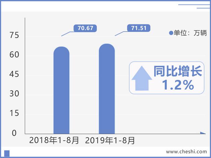 东风日产销量逆市增长 新轩逸超目标/天籁涨24.1-图3