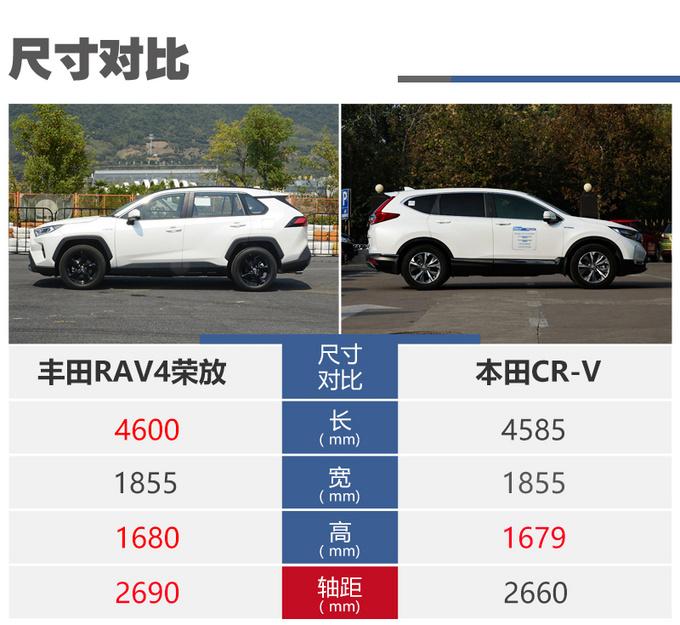 同级最强SUV之争全新RAV4荣放对比本田CRV-图7