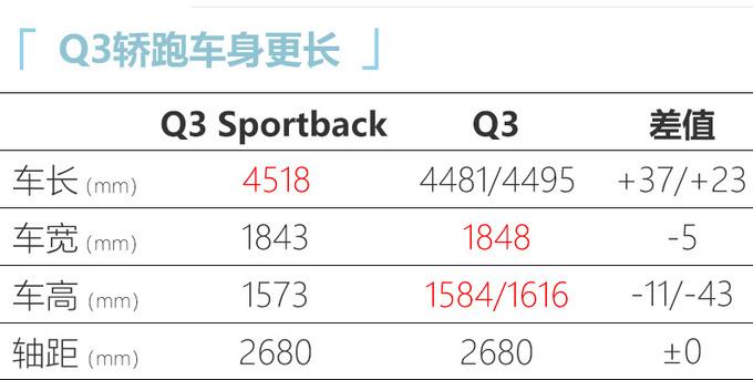 奥迪Q3轿跑5月29号上市 比宝马X2/GLA 28万起售-图5