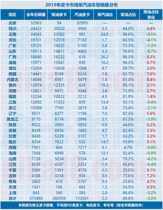 柴汽油皮卡市占率出炉 广西人最喜欢柴油四驱车-图2