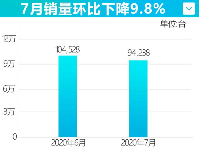 东风日产再发力累计超54万辆 创最佳7月销售记录-图1