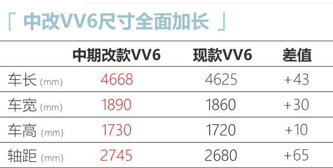 WEY改款VV6实拍尺寸大幅加长/预计15万起售-图5