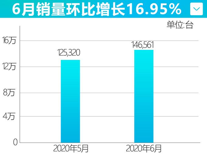 高端序列初露锋芒 长安自主6月销量大涨39.1-图5