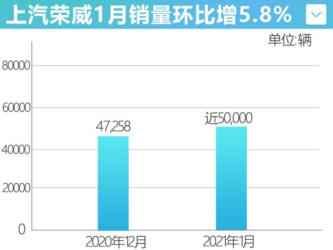 上汽荣威1月销量增5.8将推中期改款i5等多款新车-图4