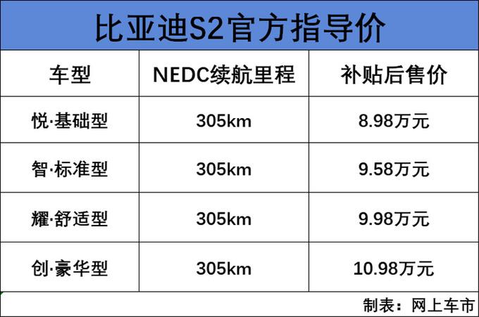 比亚迪S2电动SUV开卖 8.98万元起售续航305km-图1