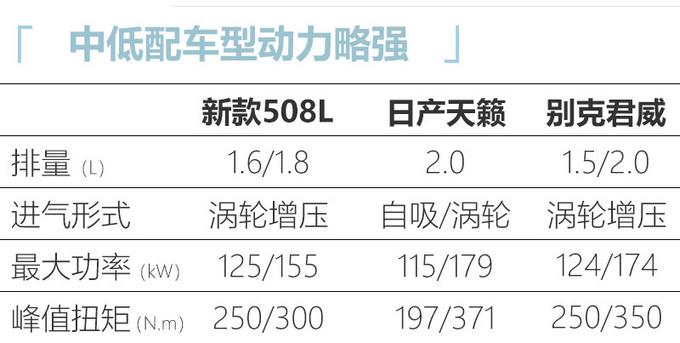 2021款标致508L上市  新增驭动版  15.97万起售-图2