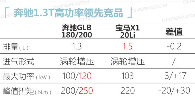 奔驰GLB将推入门版车型 价格下调不到30万就能买-图5