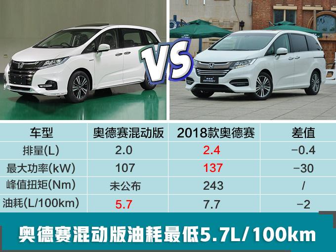 广汽本田扩充新能源阵容 奥德赛/凌派将推混动版-图2
