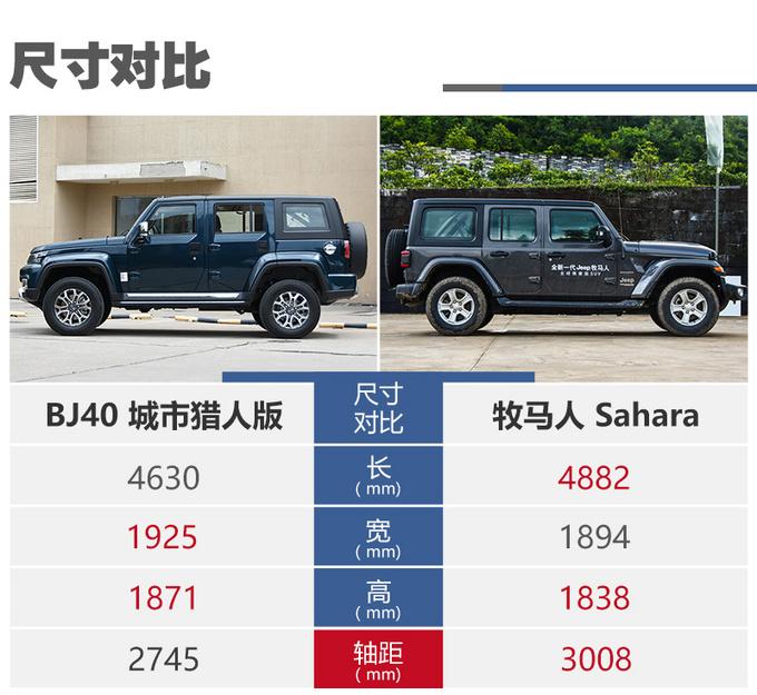 一半价格相近体验北京BJ40对比Jeep牧马人-图15