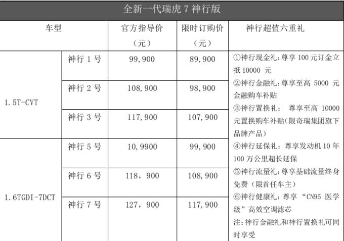 限时订购8.99万元起 全新一代瑞虎7神行版正式上市-图2