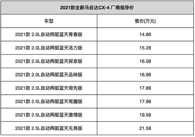新款一汽马自达CX-4正式上市 售价14.88万元起-图3