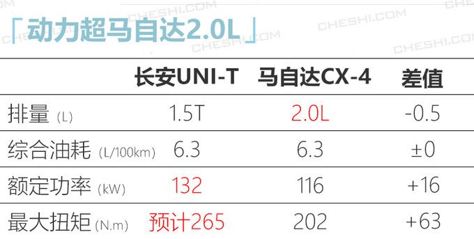 长安UNI-T轿跑SUV曝光比马自达CX-4更大-图5