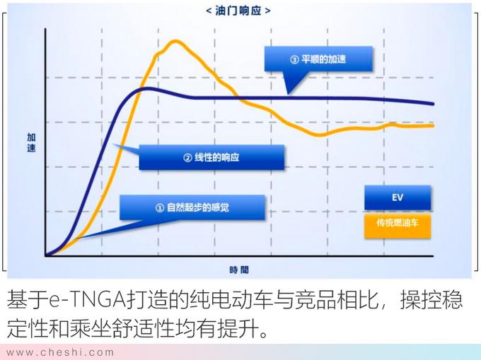 纯电动续航最重要 丰田的答案安全+高效+操控-图11