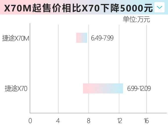 捷途X70再推入门版SUV 尺寸更大仅6.49万起售-图2