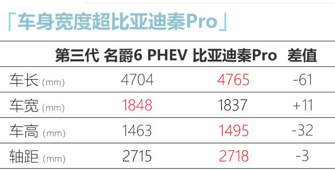 新款名爵6 PHEV上市 XX万起售-油耗低至1.1L-图6