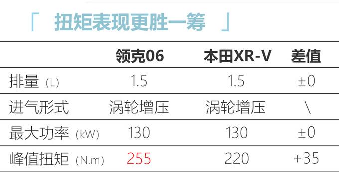 领克06最快8月上市  比本田XR-V大预计12万起-图4