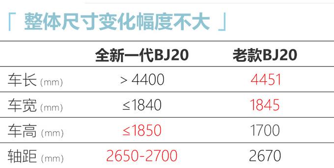 北京越野将打造全新平台 推出换代BJ20等多款新车-图5