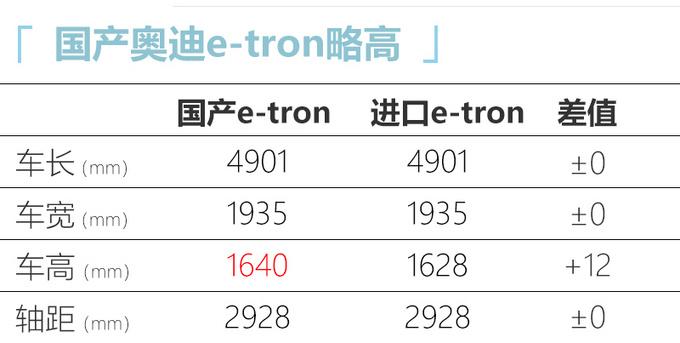 奥迪国产e-tron实车曝光动力减弱 售价或下调-图5
