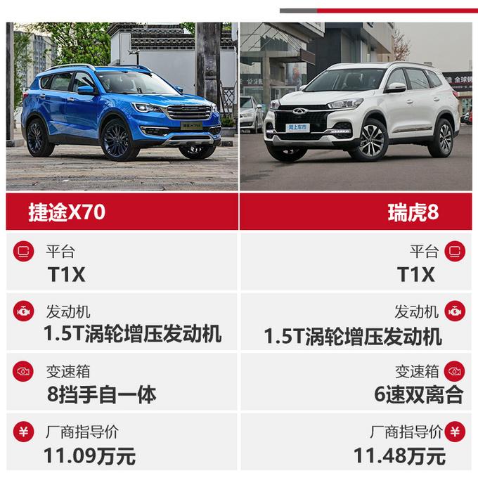 同门之争相同价位谁更值得买捷途X70对比瑞虎8-图1