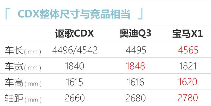 讴歌新款CDX将亮相广州车展 配运动套件颜值更高-图4