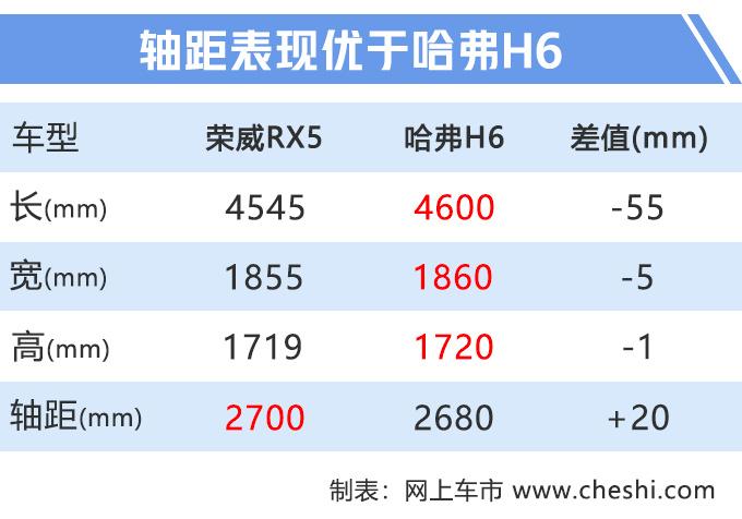 荣威新款RX5上市 配置升级全系国六9.98万起售-图9
