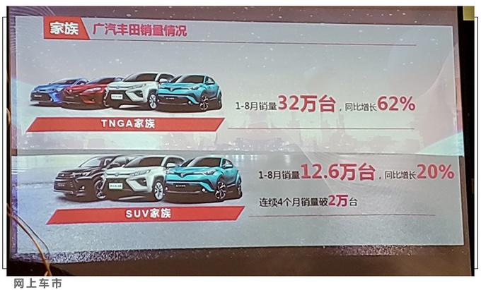 广汽丰田8月销量70247辆SUV家族连续4个月破2万-图7