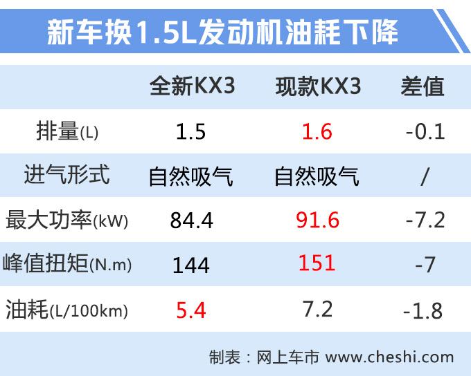 起亚换代KX3下月发布 车身加长+全新1.5L动力-图5
