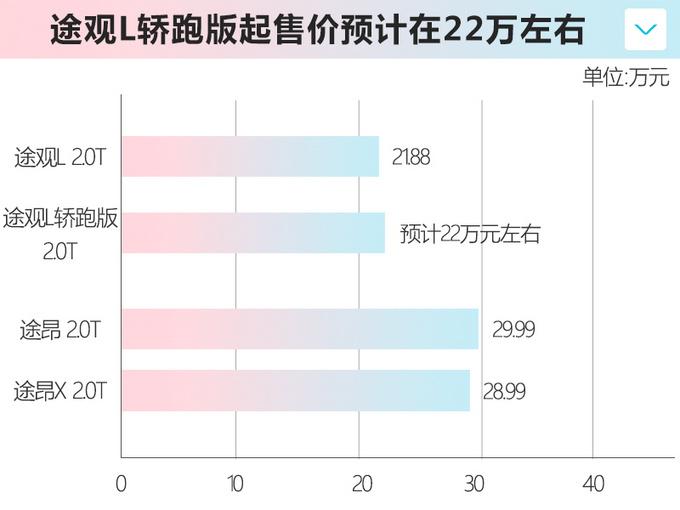 撞脸长安CS85大众途观L轿跑曝光 22万元起售-图1