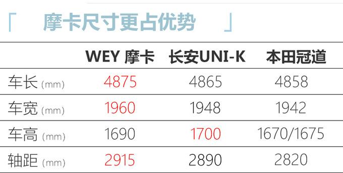 3月预售WEY旗舰SUV摩卡最新消息 尺寸领先同级-图5