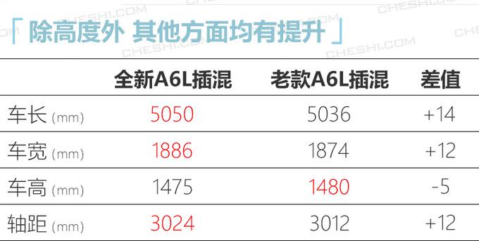 奥迪全新A6L插混售50.8万 涨5.32万配置大幅升级-图2