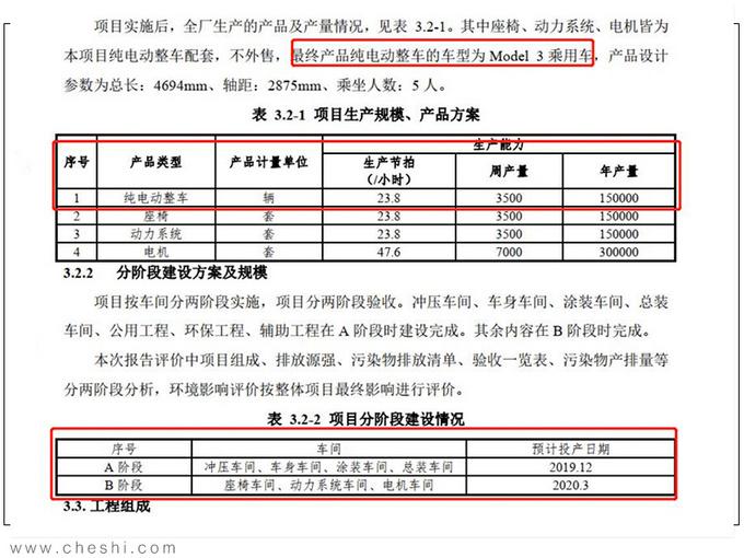 特斯拉Model 3最快明年3月投产 一期产能15万台-图3