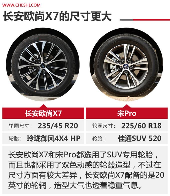 国民精品SUV的标杆之争 长安欧尚X7对比宋Pro-图6