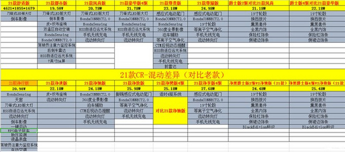 本田新款CR-V疑似价格 16.98万起/部分车型涨价-图4