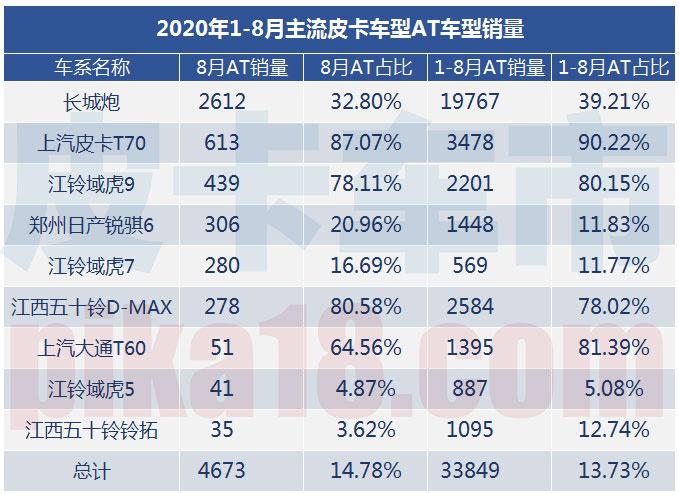 2020年1-8月自动挡皮卡销量解析占总体13.73-图3