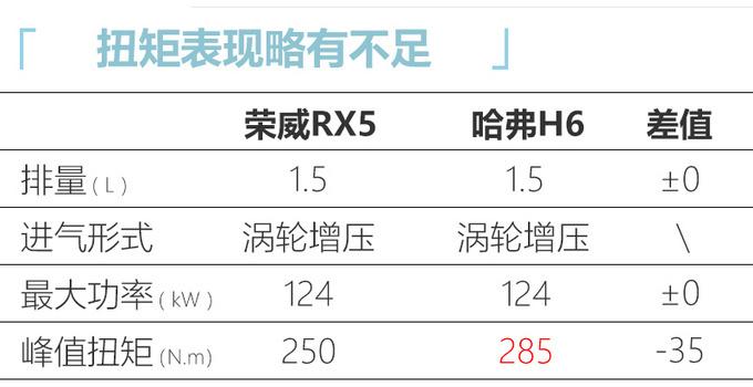 荣威RX5新增车型上市 XX.XX万起售-图1