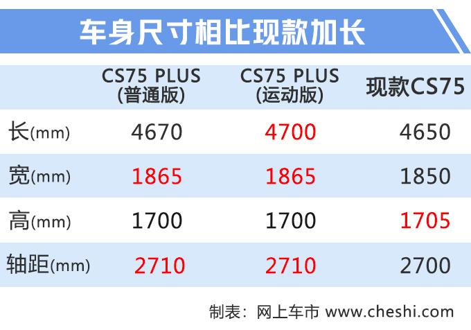 长安CS75 PLUS八天后预售 价格曝光10.6万元起-图6