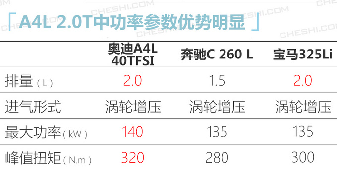 奥迪国产新款A4L实拍最快下月到店30.8万起售-图6