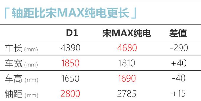 比亚迪D1最快12月中上市配侧滑门-轴距超宋MAX-图1