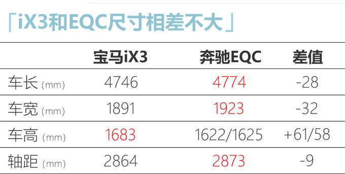 宝马iX3续航里程最高达500km 超奔驰EQC 售55万-图5