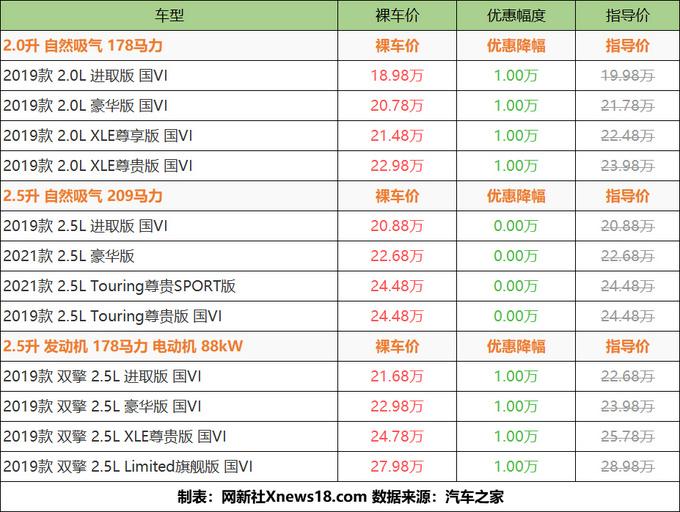 最高优惠1万元 丰田亚洲龙最低18.98万元起售-图6