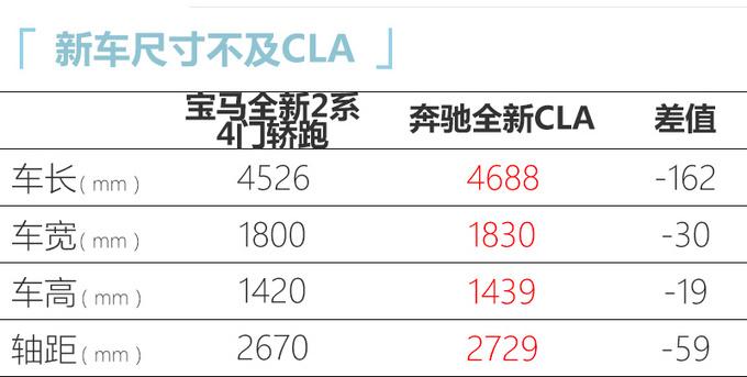 宝马全新2系谍照曝光 新增1.5T/起售价不到26万-图4