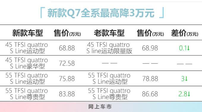 奥迪新款Q7配置升级 68.88万元起售 最高降3万-图4