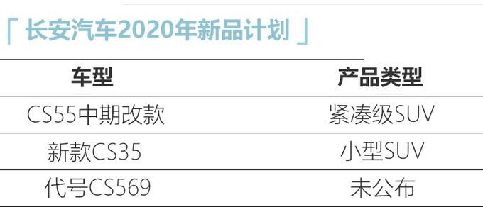 长安今年将再推3款新车中期改款CS55年产16万-图2