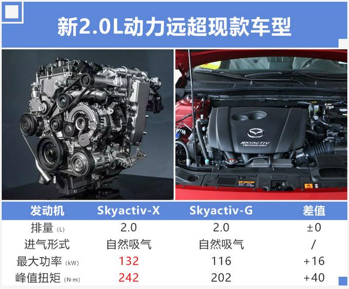 马自达全新2.0L年底投产 换代昂克赛拉率先使用-图2