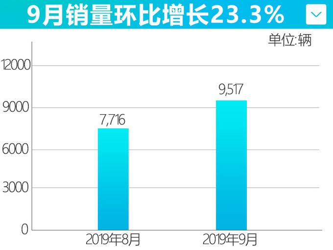 一汽马自达9月销量逆势涨16.8 新CX-4下月上市-图3