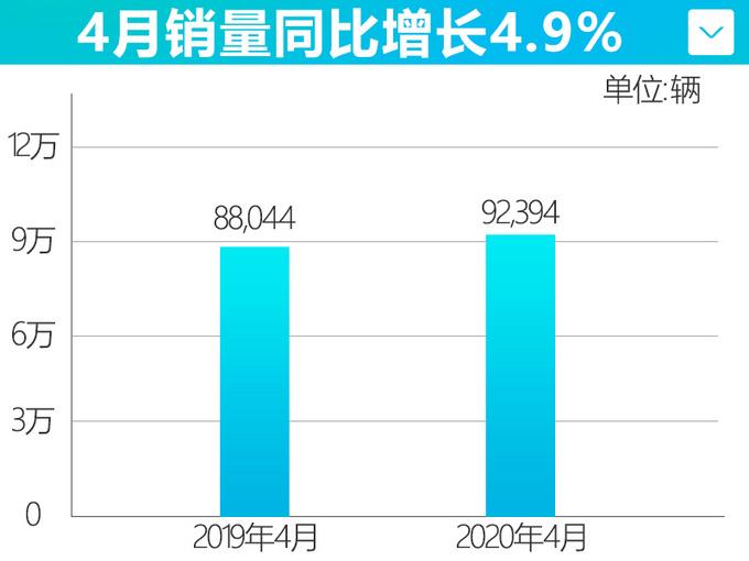 东风日产4月销量跑赢大盘10.5 天籁爆发涨109-图4