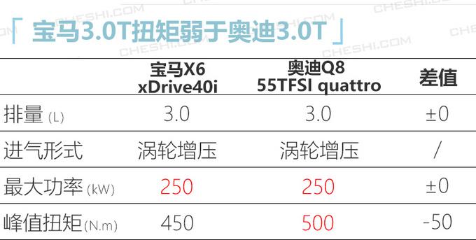 轿跑SUV领导者宝马全新X6上市 XX.XX万元起售-图2