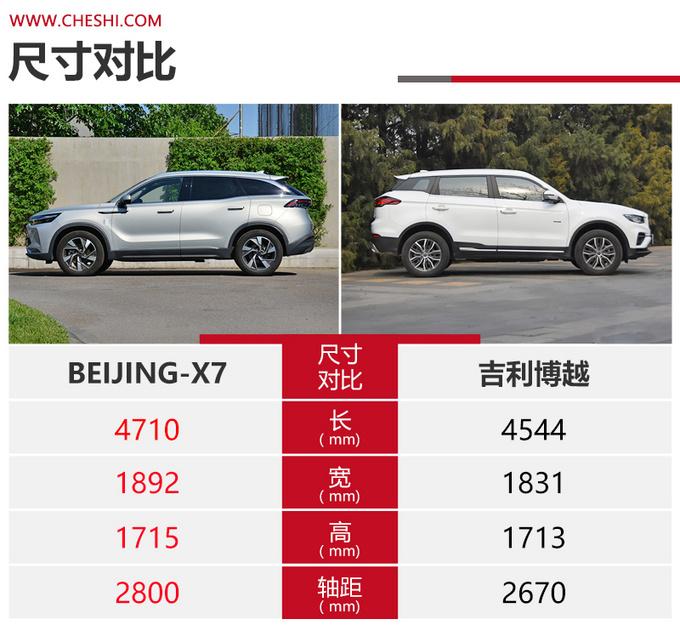 15万级高品质SUV怎么选BEIJING-X7对比吉利博越-图6